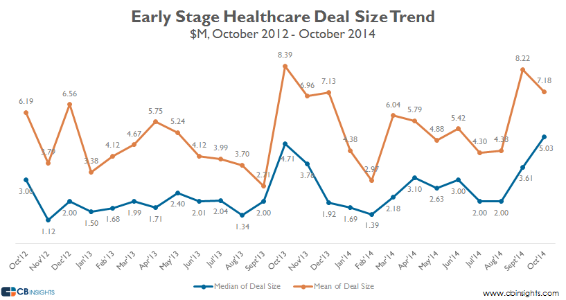 earlystage healthcare deal size oct