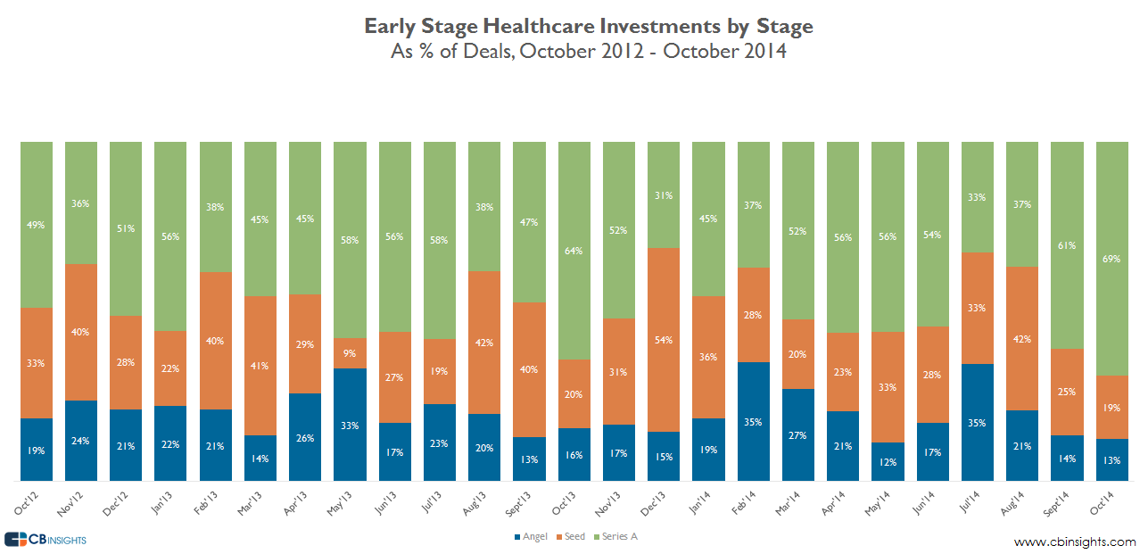 earlystage healthcare investments by stage oct14