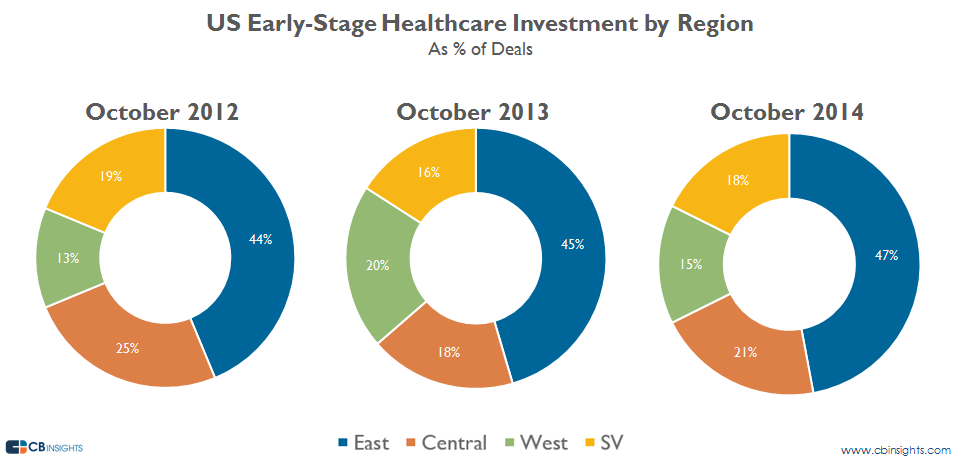 healthcare earlystageoct by region deals