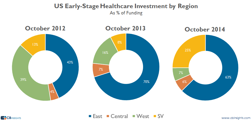 healthcare earlystageoct by region funding