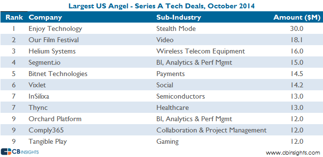 largest deals oct14earlystagetech