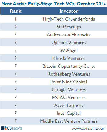 most active vcs earlystage tech oct 14 v3