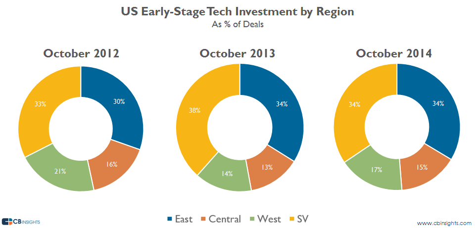 octearlystage inv by region deals
