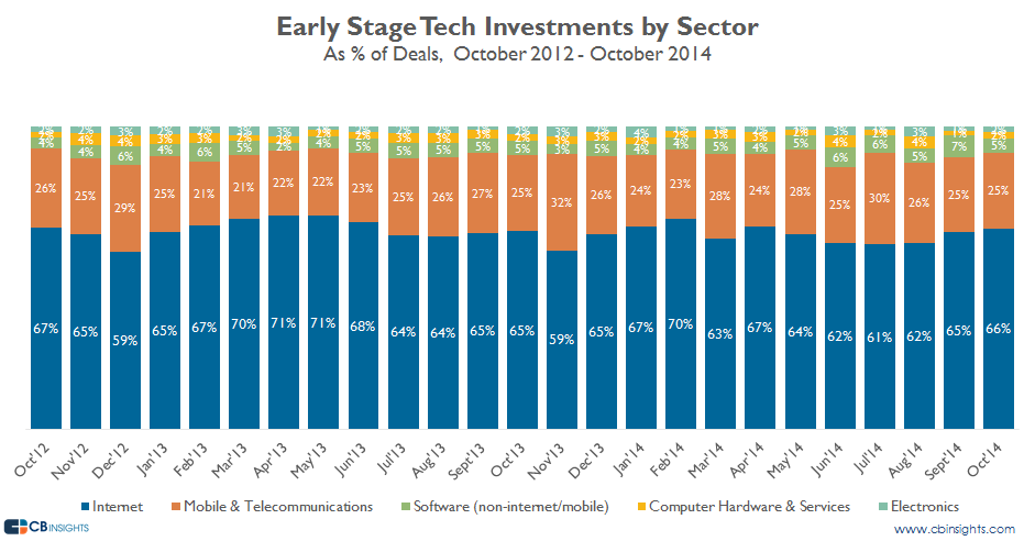 octearlystage inv by sector deals