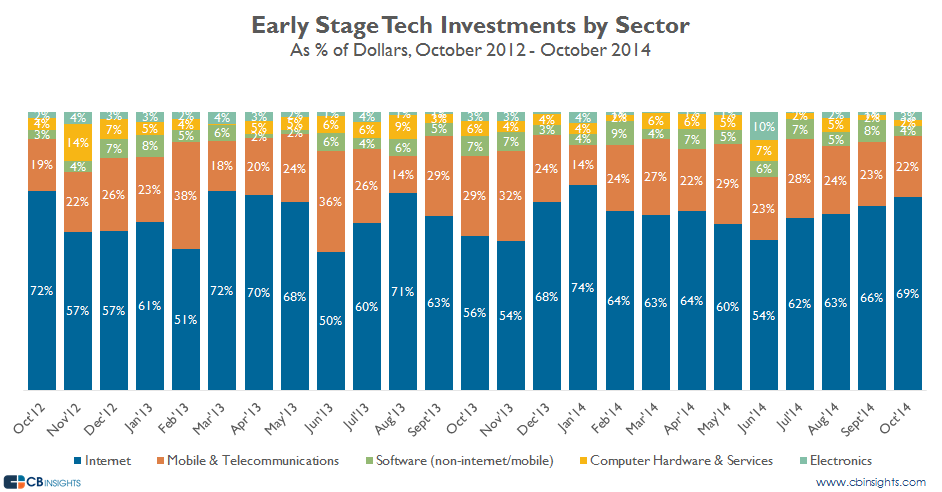octearlystage inv by sector dollars