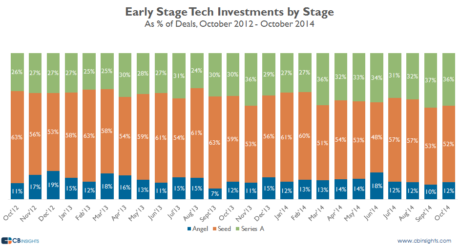 octearlystage tech by stage deals