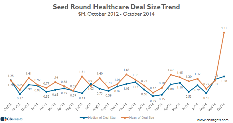 seed healthcare deal size oct