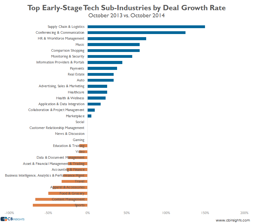 top tech sub-industries earlystage oct v2