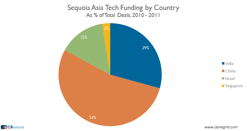 1011 sequoia asia by country v2
