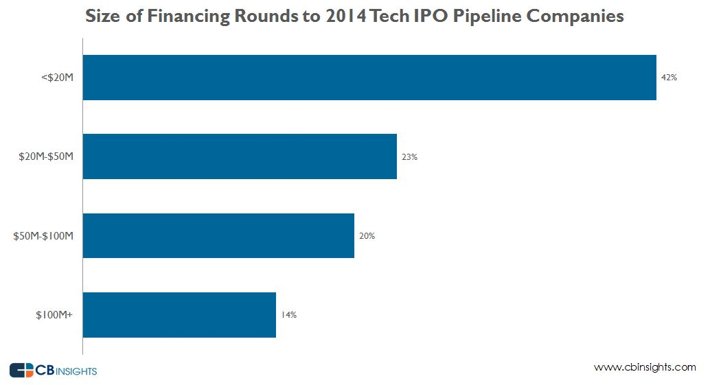 Size of Financing Rounds to 2014 Tech IPO Pipeline Companies