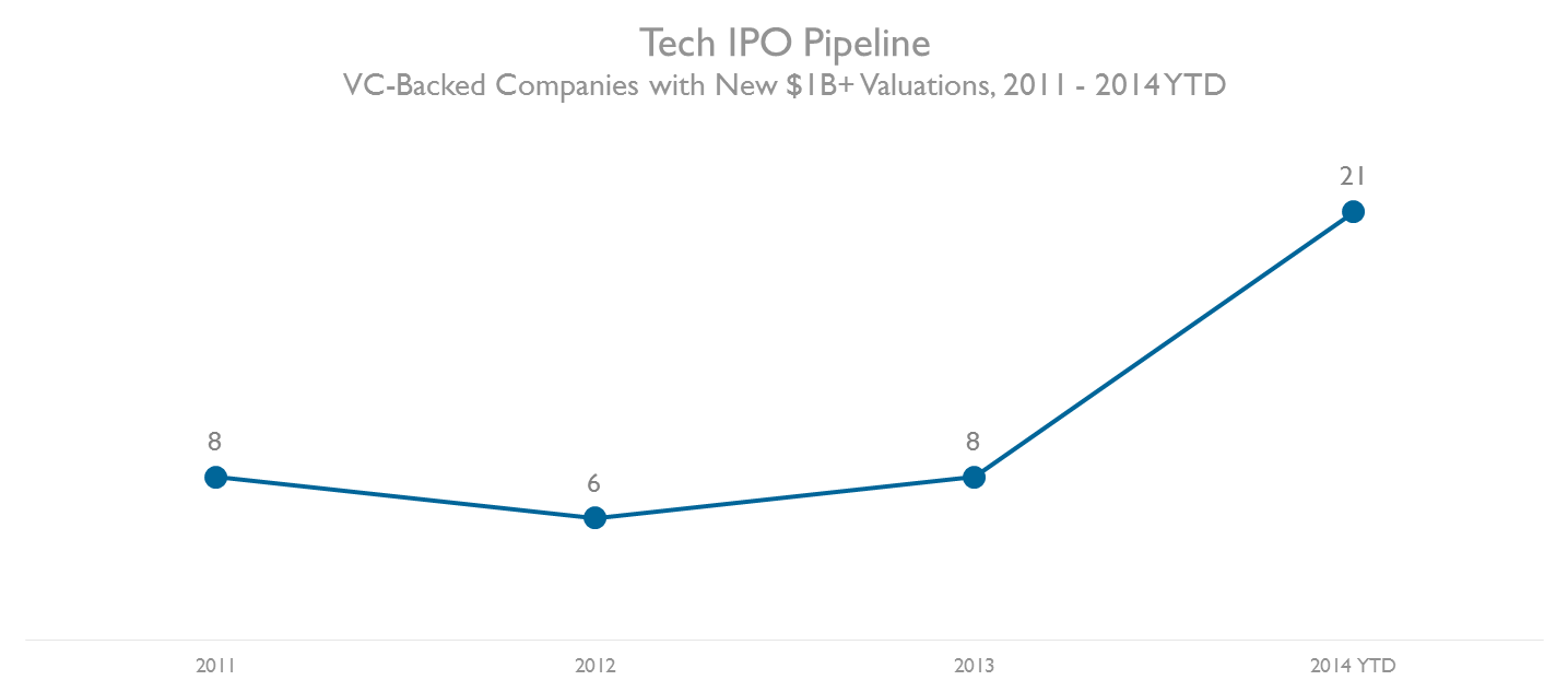 VC-Backed Companies with New $1B+ Valuations, 2011 - 2014 YTD