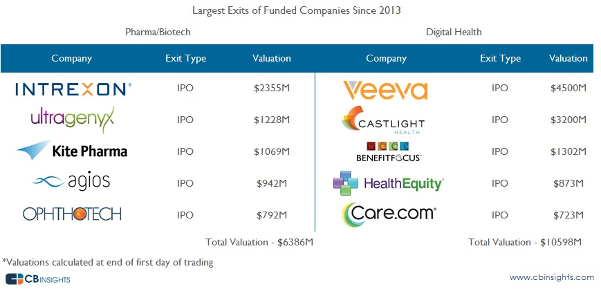 Biggest Exits 2 Digital Health vs. Pharma