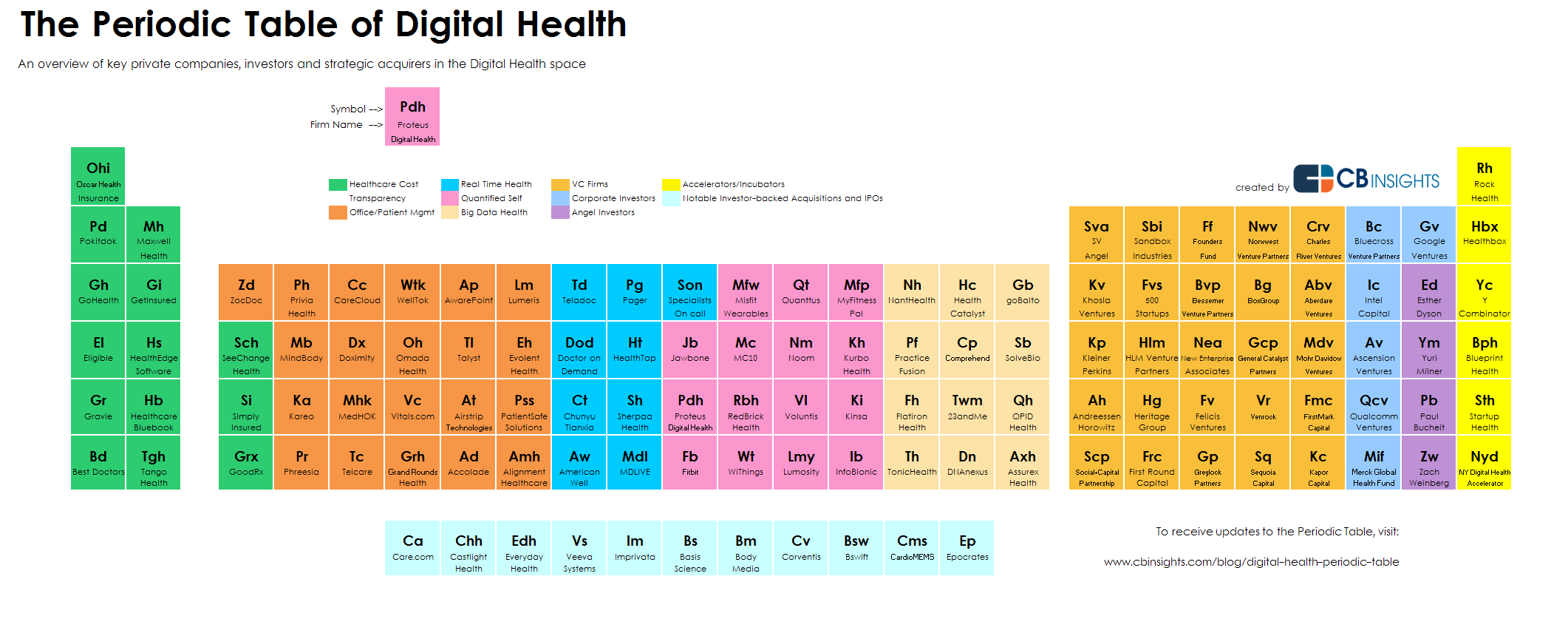 The Periodic Table Of Digital Health