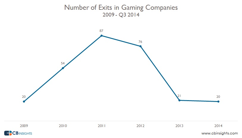 Gaming Exits by Year