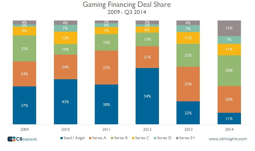 Gaming by Deal Share