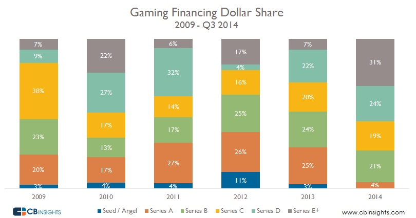 Gaming by Dollar Share