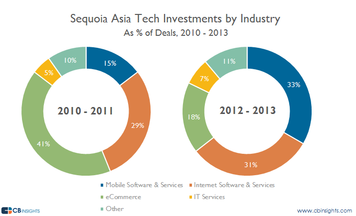 Sequoia Asia Tech Investments by Industry Comparison v4
