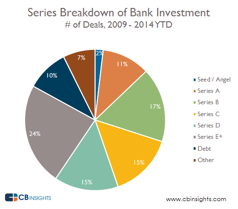 Series Breakdown Banks