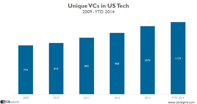 Unique VCs in tech us 2014