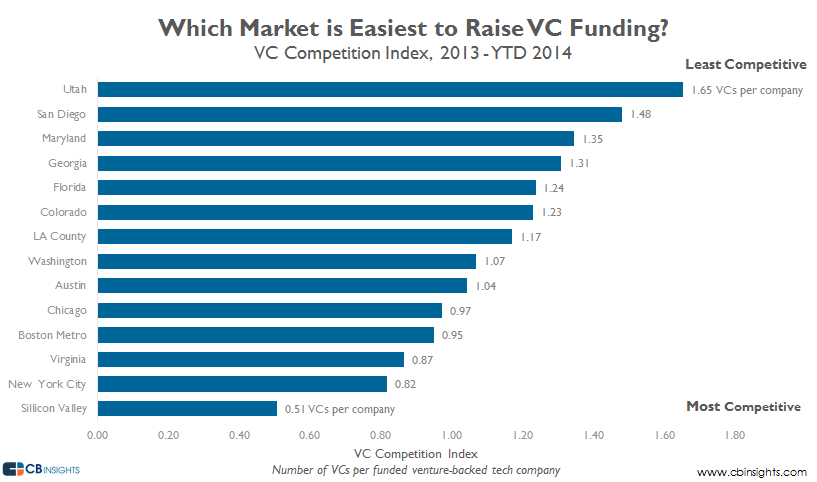 VC Competition Index v3