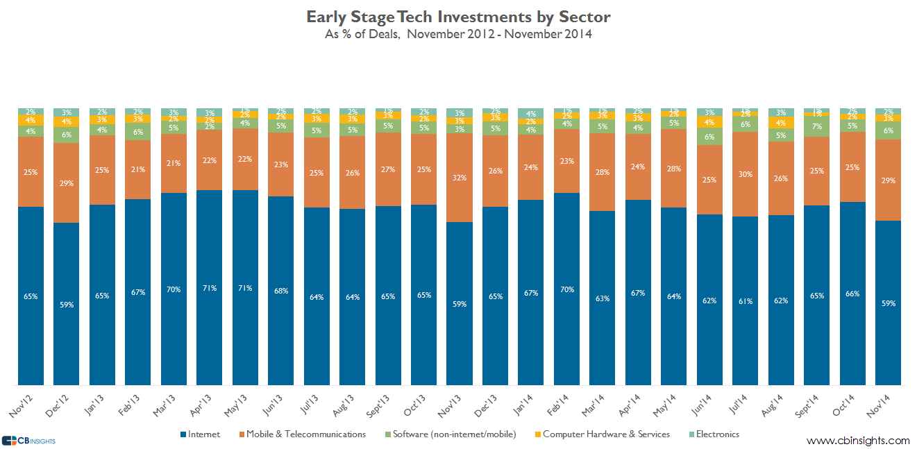 early stage sectors deal V2