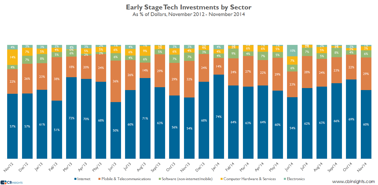 early stage sectors dollars V2