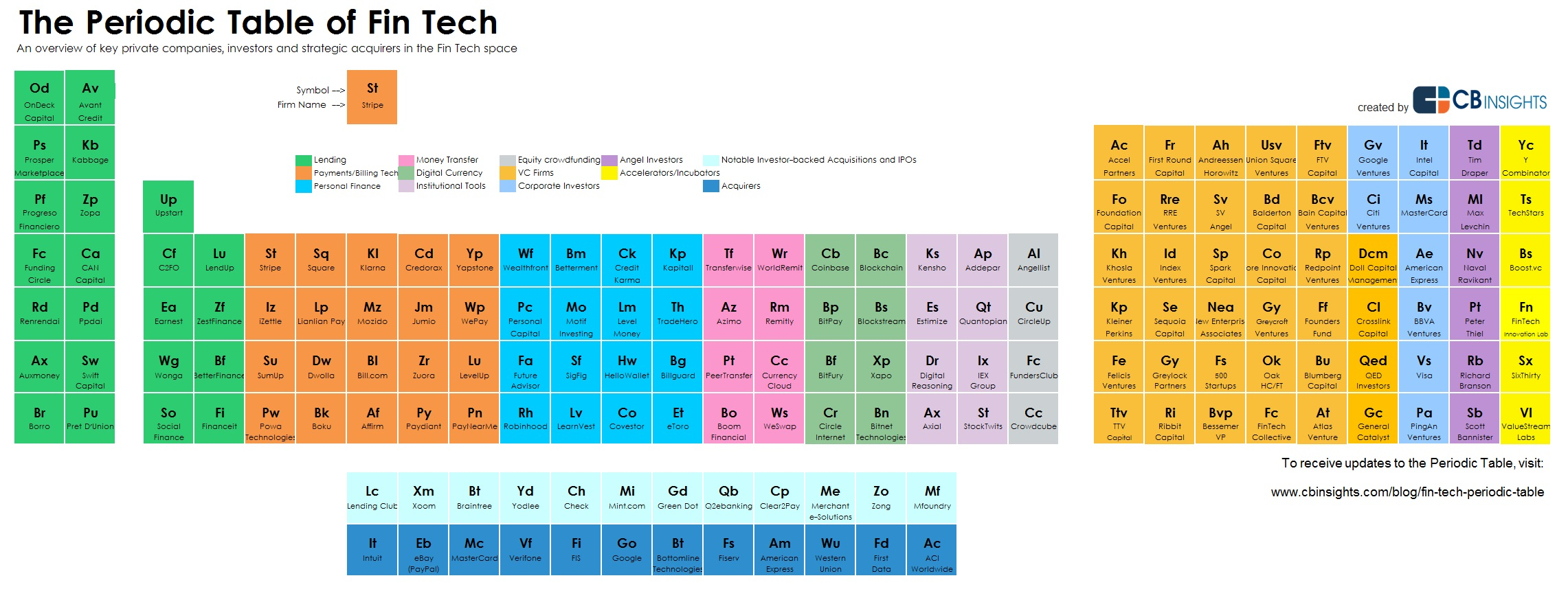 The Periodic Table Of Financial Technology Fin Tech