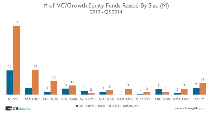 fund sizes2 11.14.2014