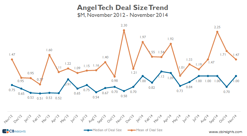 nov14 deal size early stage angel v4