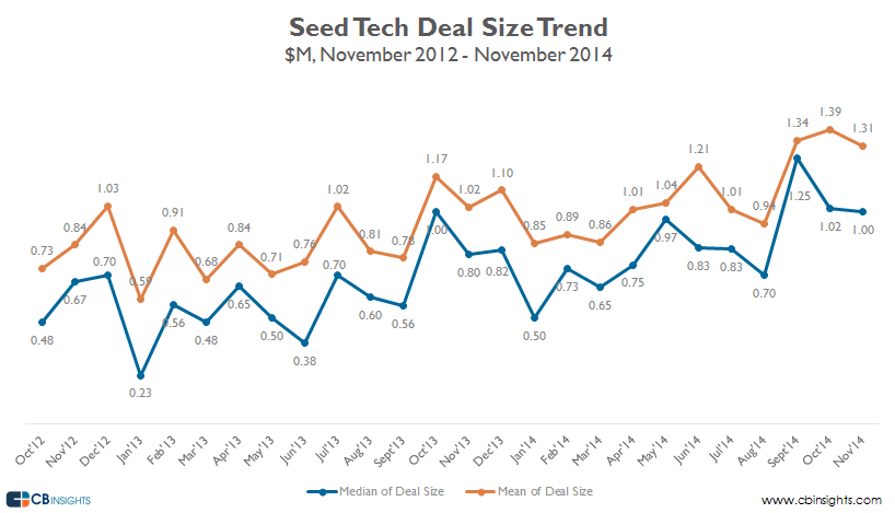 nov14 deal size early stage seed v4