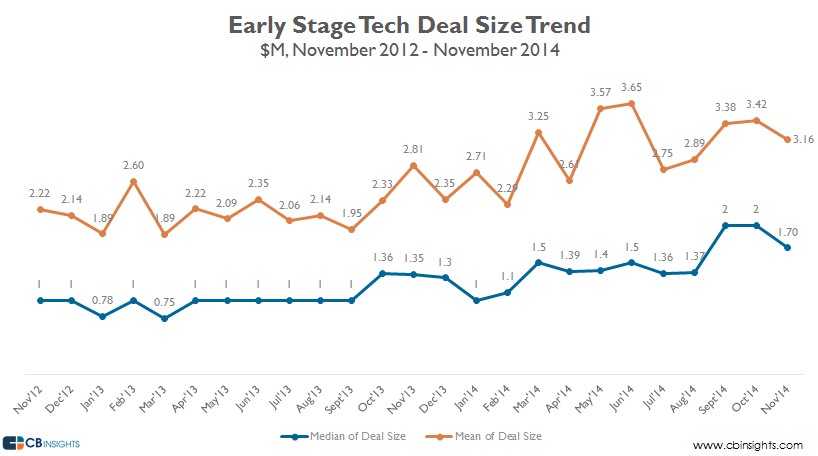nov14 deal size early stage v4