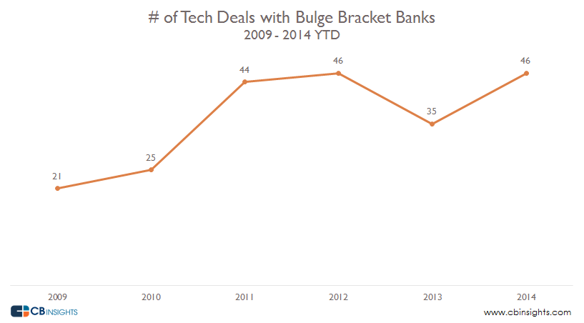 # of Tech Deals Banks