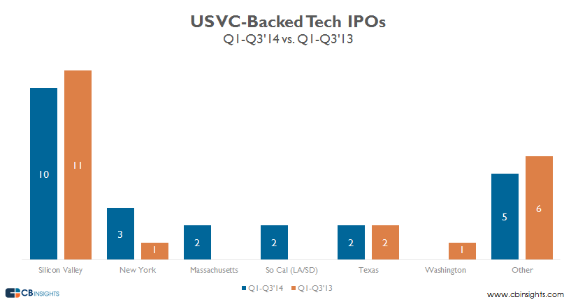 overall vcbacked tech ipos q314 v2