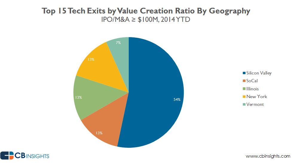 valuecreationedit