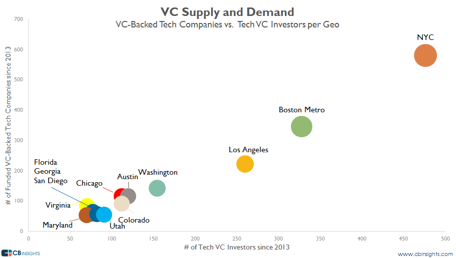 vc supply and demand no SV v3
