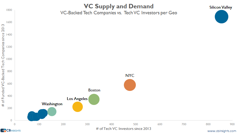 vc supply and demand with sv v2