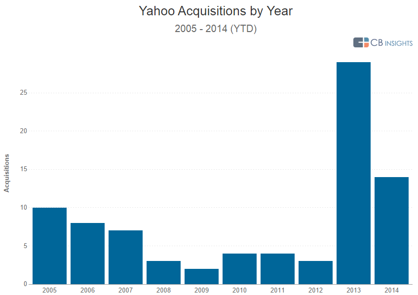 yahoo acq by year q314 v2