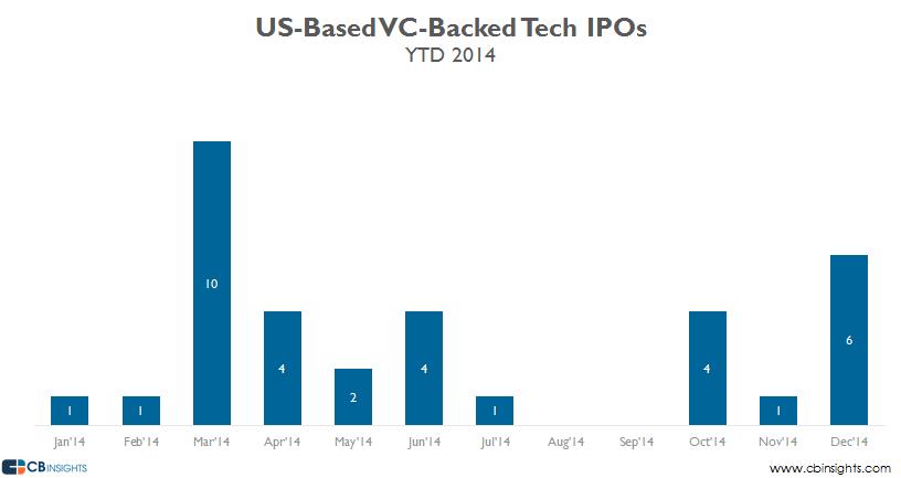 2014 Tech IPOs V3
