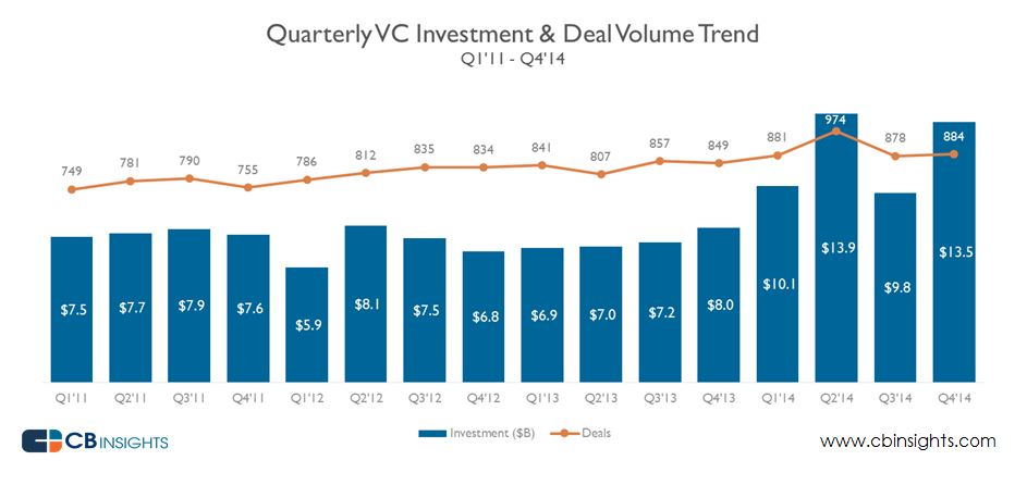 Quarterly VC Investment & Deal Volume Trend (2014)