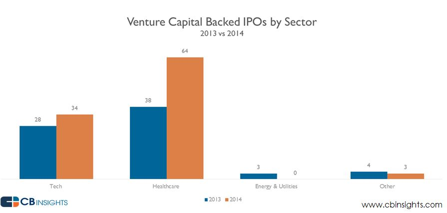 Venture Capital IPOs by sector (2014)