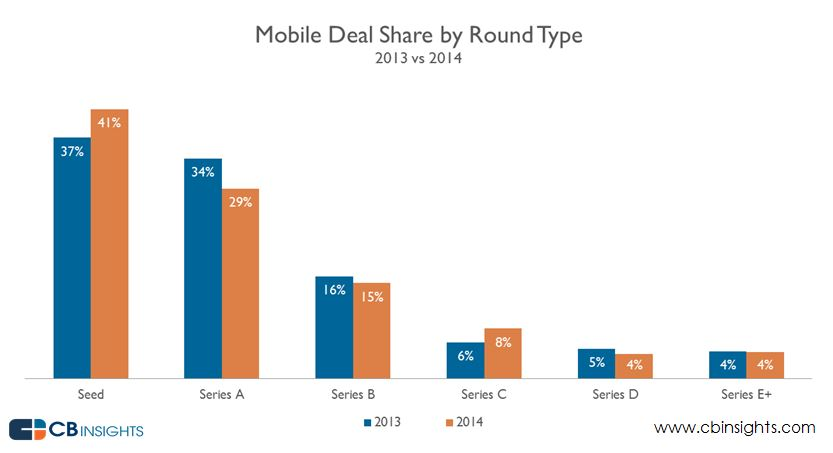 Mobile Deal Share by Round Type (2014)
