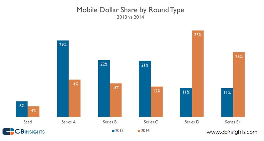 Mobile Dollar Share by Round Type (2014)