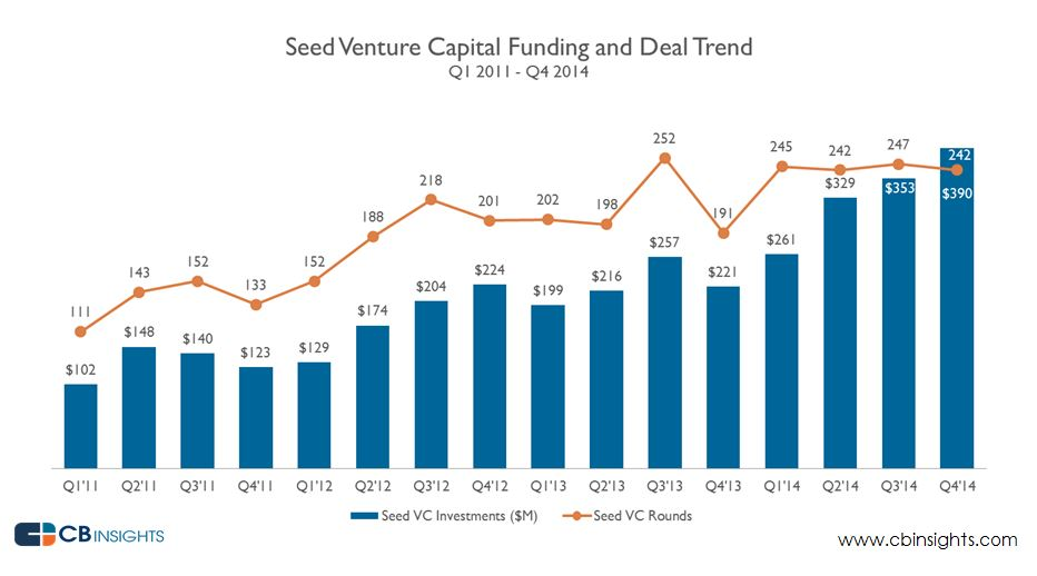 Seed Venture Capital Funding and Deal Trend (2014)