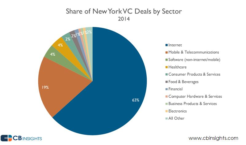 Share of NY VC Deals by Sector