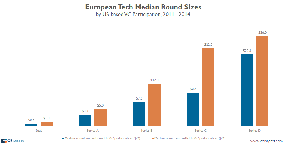 Europe tech median sizes us vc participation