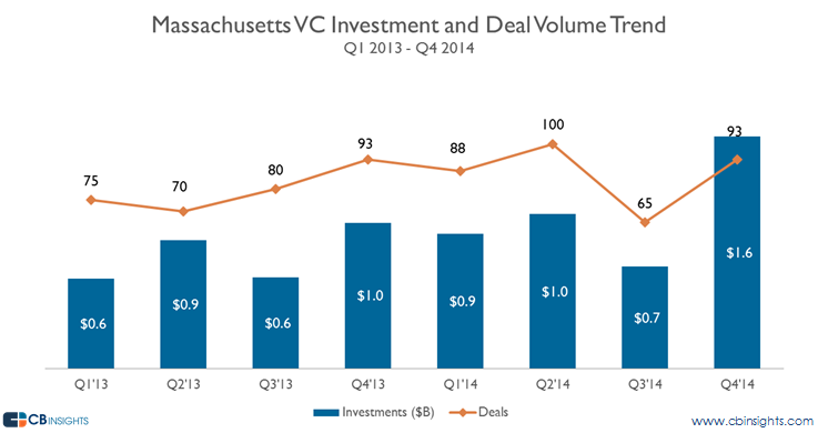 Mass VC Trend vc report 2014