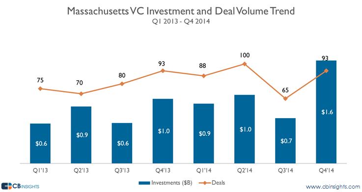 Mass VC Trend vc report 2014