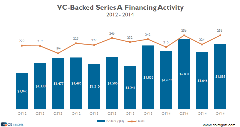 Series A Financing Activity