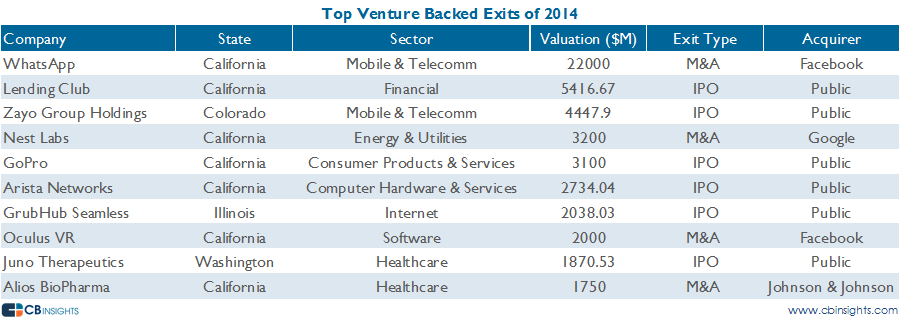 Top Exits vcbacked 2014