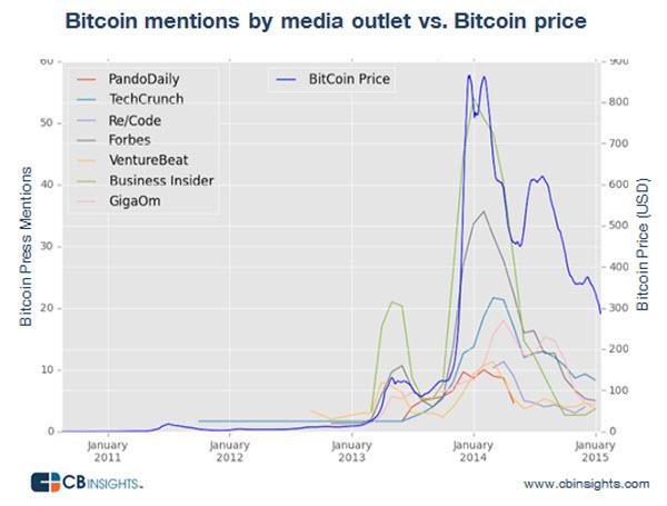 bit coin silicon valley